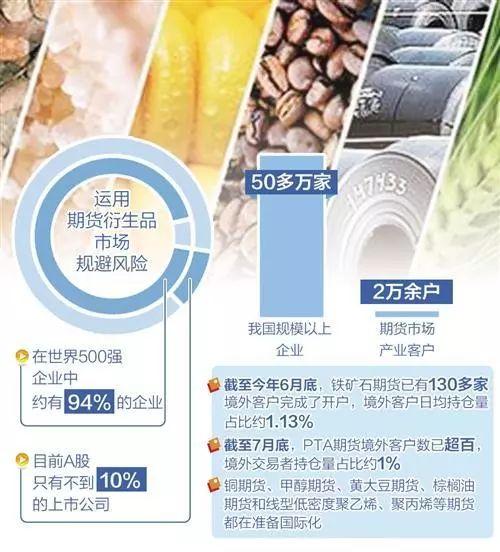 """期货市场""""中国快步""""展实力强信心"""