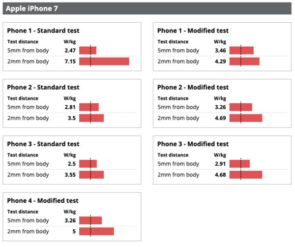 多款iPhone辐射超过法定极限 iPhone 7已达报告的两倍多