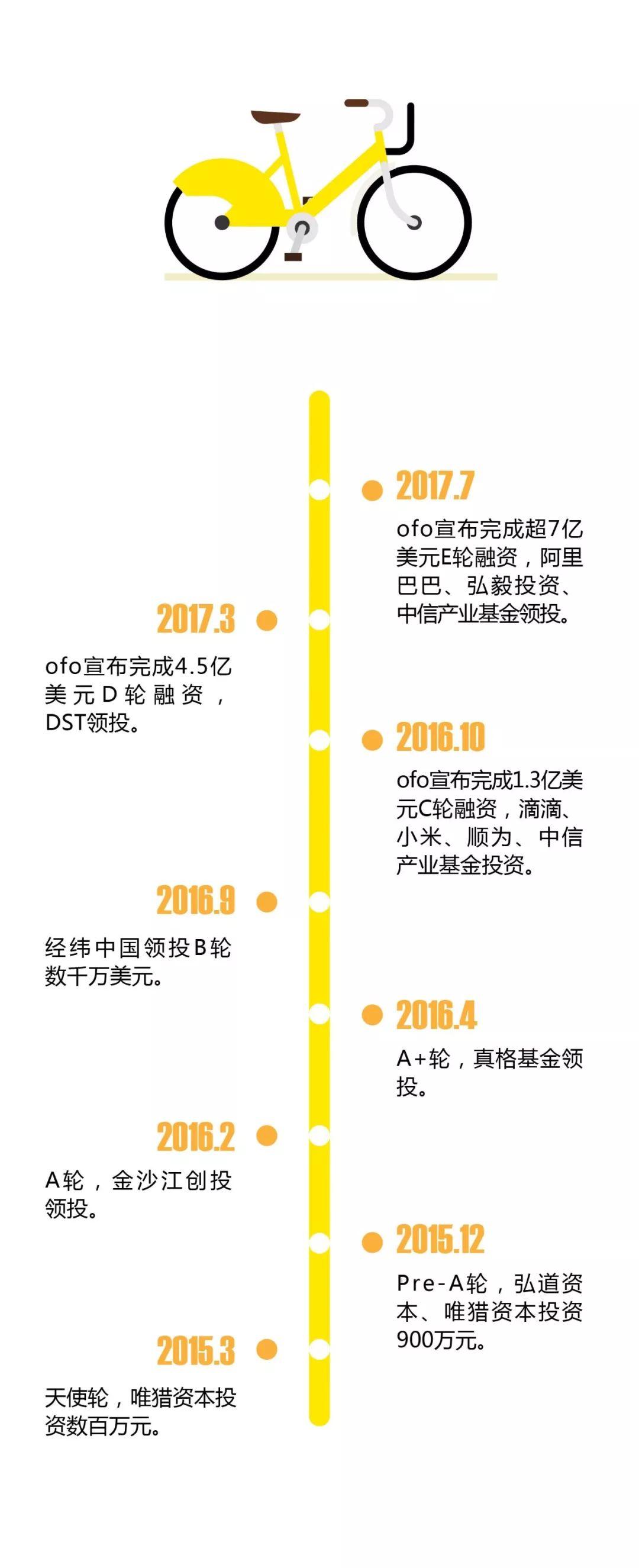 """从黄色、橙色到蓝色:被重新定义的共享单车""""资本局"""""""
