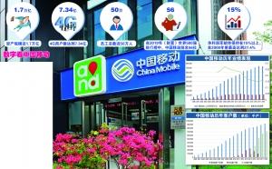 中国移动:明势而行方可借势而上 借力5G拓展更广阔空间