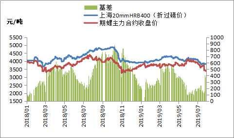 8月26日黑色系期货全线下跌