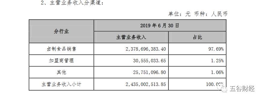 绝味食品2019年上半年揽收24.9亿