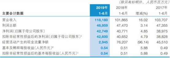 交通银行上半年信用减值损失215亿 逾期贷款达935亿