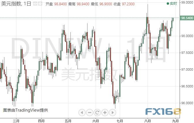晚间关键数据驾到 黄金、欧元、美元指数前景分