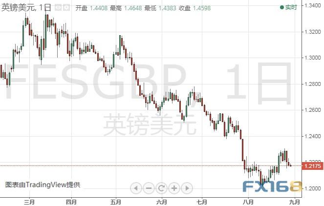 晚间关键数据驾到 黄金、欧元、美元指数前景分析