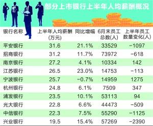 从人均薪酬水平来看,国有大行普遍在15万元以下