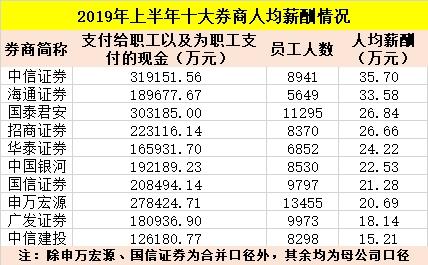 """中信证券又涨工资了 其他9大券商中却有7家""""降薪"""""""
