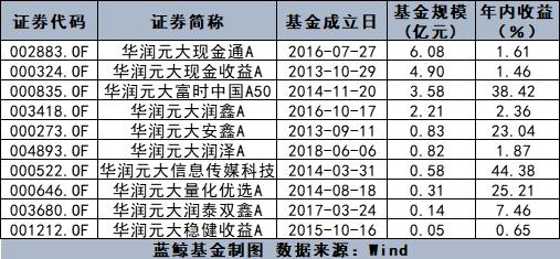 华润元大基金股权变更获批 华润系借增资加强控制权