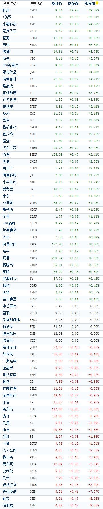 中概股收盘涨跌互现:畅游涨近50% 信而富跌近10%