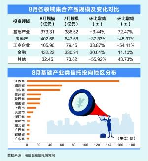 房地产信托明显收缩 8月募资402.68亿元同比近腰斩-一起发资讯网