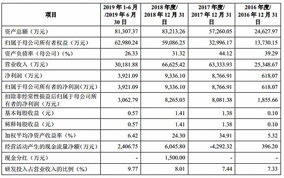 保荐人关联方突击入股 杰普特创业板IPO过会