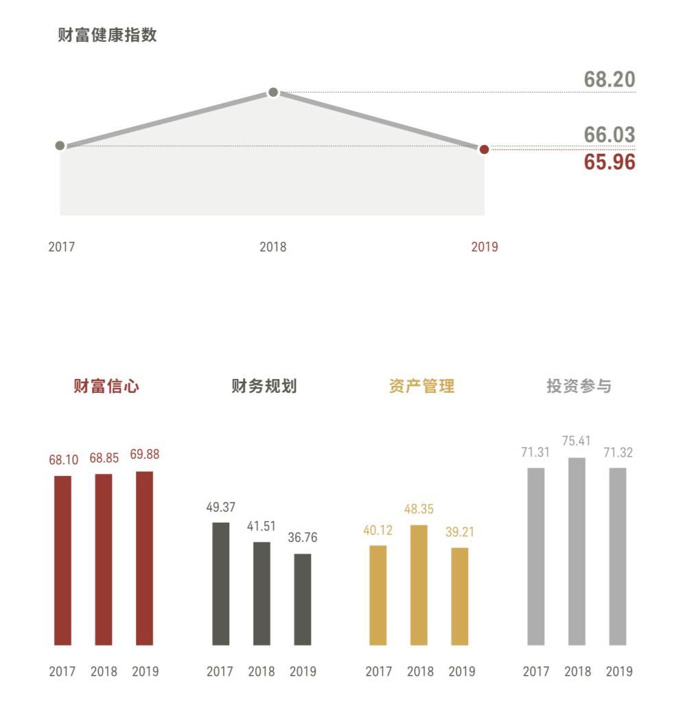 数字金融服务或加速提升中国新富人群金融素养