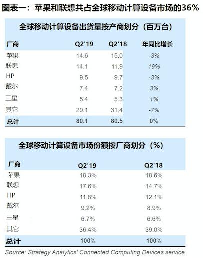 联想和苹果共占全球移动计算设备市场三分之一的市场份额