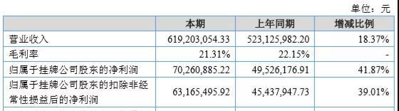 上海复旦中期盈转亏至9731.1万元人民币 不派息