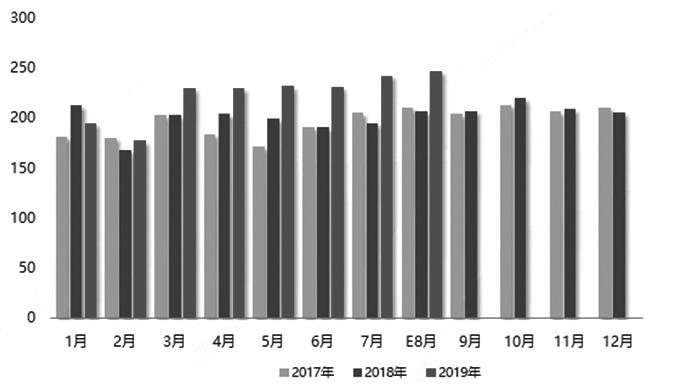 图为中国不锈钢粗钢产量(单位:万吨)