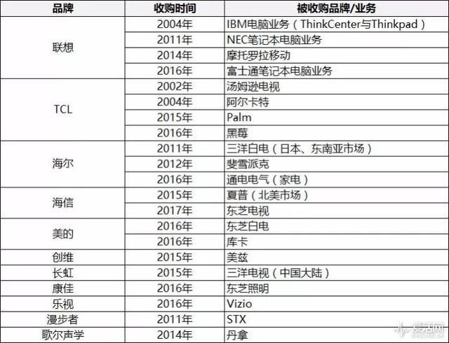 中國企業收購日本品牌大事件時間表(圖片摘自愛活網)