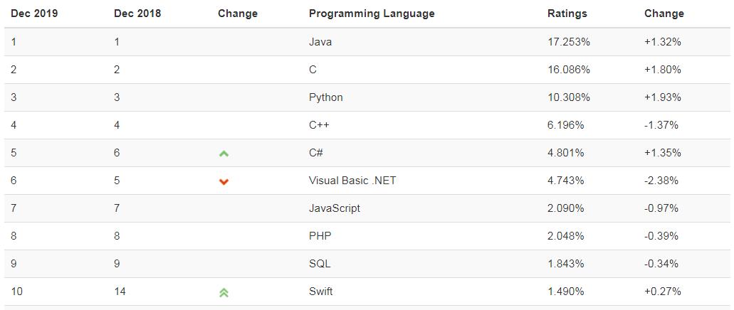 2019程序语言排行榜_...PHP跌出前十:IEEESpectrum2019编程语言排行榜出炉