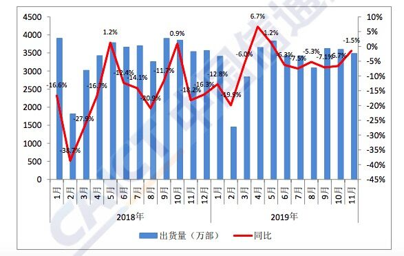 中国信通院:山东月手机出货量崇左.浙江万部 增长0.北京%