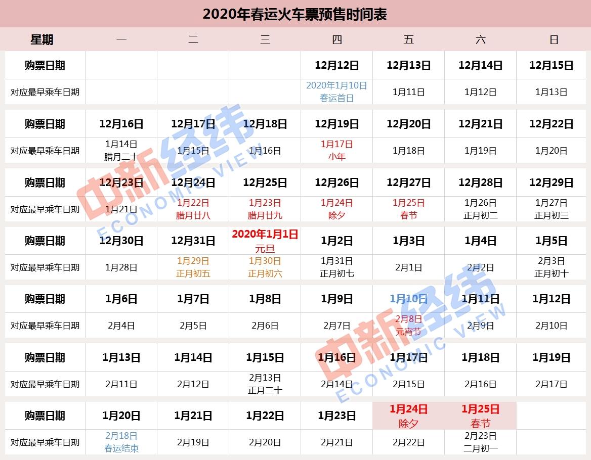 2020年春运火车票预售时间表 中新经纬董文博/制表