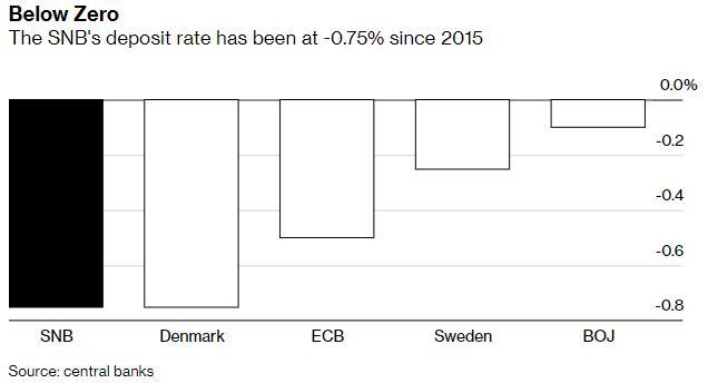 面对越来越多的质疑 瑞士央行维持利率在-0.75%不变,外汇平台出金