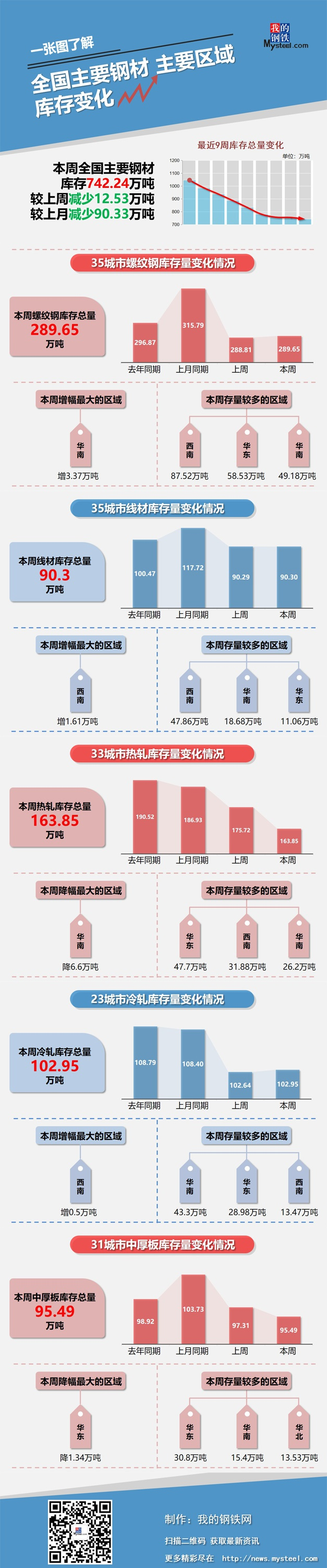 本周钢材社会库存减少12.53万吨