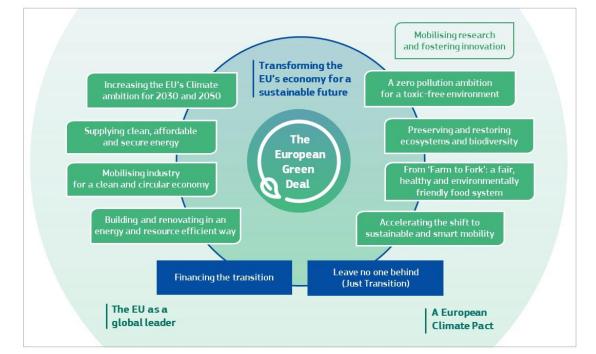 为何要关注《欧洲绿色新政》 每年2600亿欧元投什么?