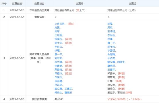 """晋商银行股价遭遇""""腰斩"""" 多位高管变动董事被判刑"""
