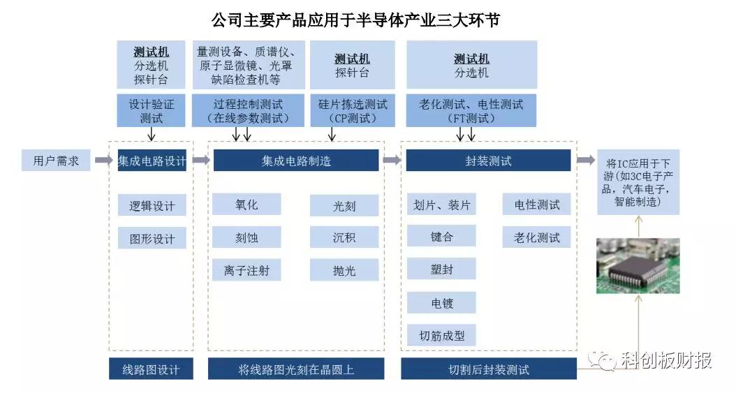 华峰测控:半导体自动化测试系统供应商