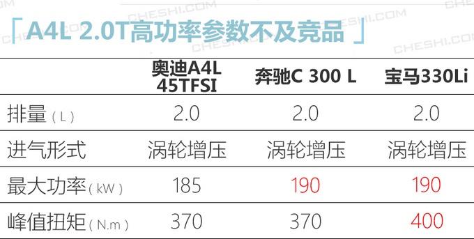 奧迪新款A4L曝光 配運動套件/2.0T低功增四驅