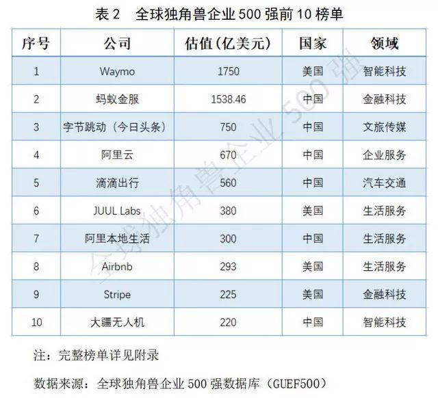 全球独角兽500强,中国企业数量和估值均居第一