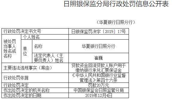 华夏银行日照贷款违法用于缴纳保证金,支行行长遭罚