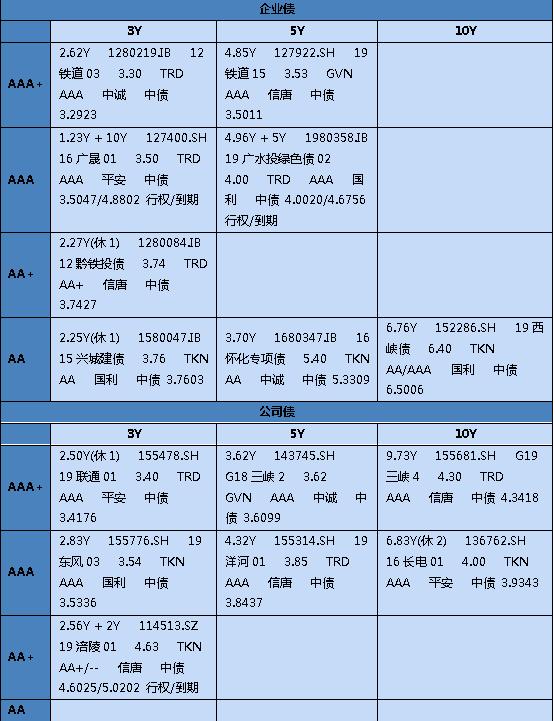 【銀華基金】交易日報 2019-12-19