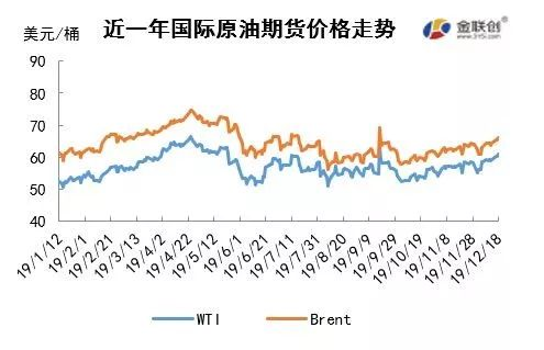 原油市场周报:多重利好支撑油价 原油期货延续涨势 原油期货 第1张