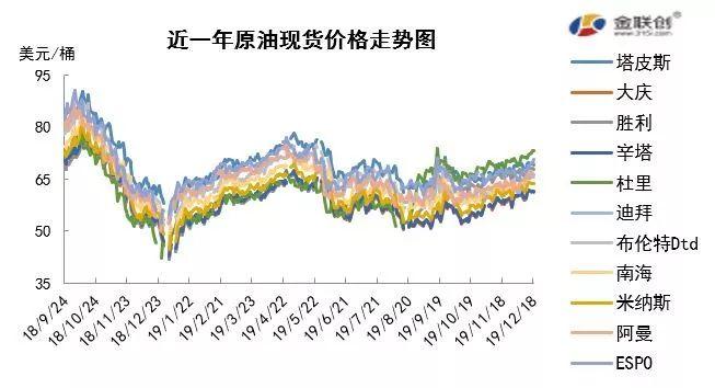 原油市场周报:多重利好支撑油价 原油期货延续涨势 原油期货 第2张