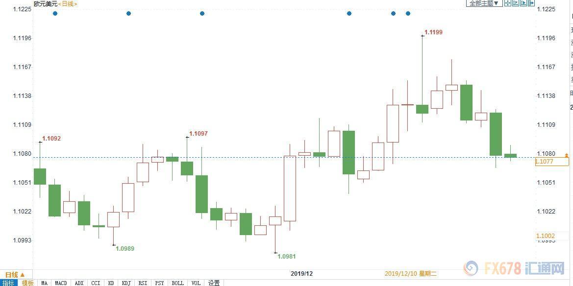 欧元区经济疲软叠加美国数据利好,欧元兑美元短期仍存下行风险