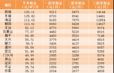 2019年第50周5号彩票北京 各区租金情况 数据来源:诸葛找房