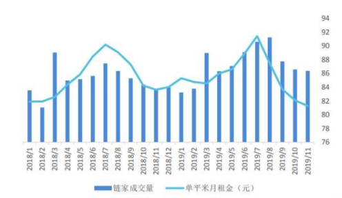 2018年以来5号彩票北京 链家租赁成交量及租金月度走势数据来源:贝壳研究院