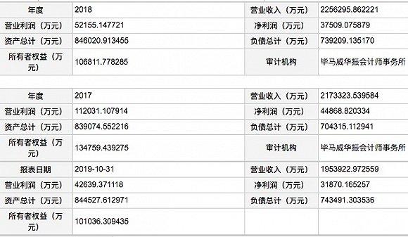 麦德龙中国近3年经营数据。
