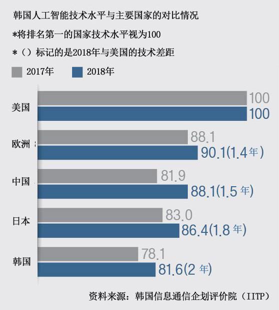 中国AI专利申请量超美国:百度第一外企申请量占20%