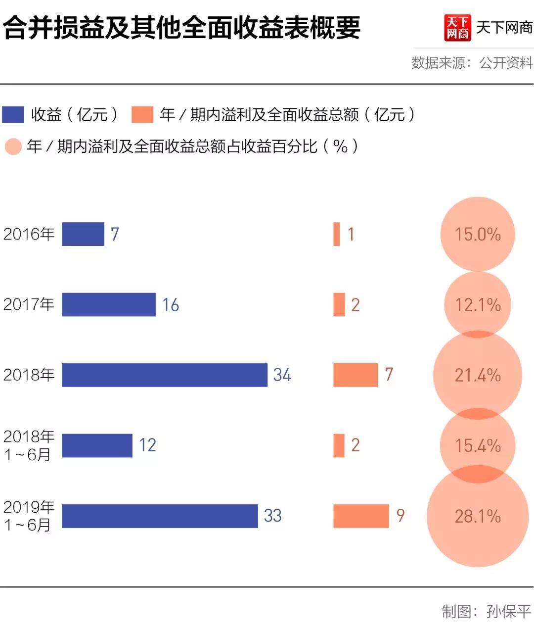 深圳这家电子烟公司半年赚9亿