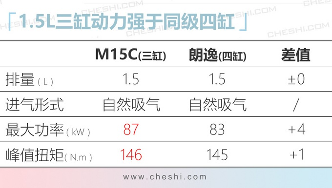 廣汽豐田雷凌將搭全新1.5L引擎 動力更強超朗逸