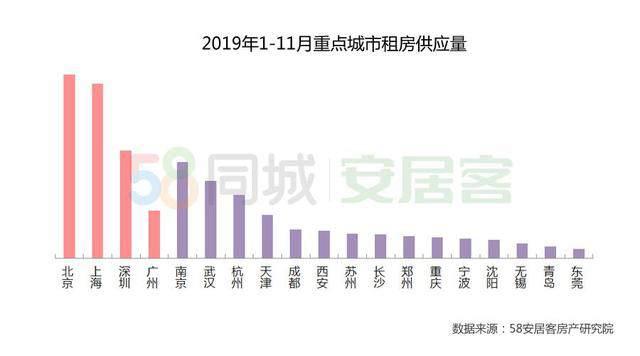 1-11月重点城市租房供应量 来源:《2019年中国住房租赁报告》