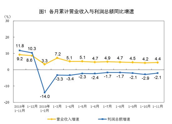 前11月全国规模以上工业企业利润下降2.1%