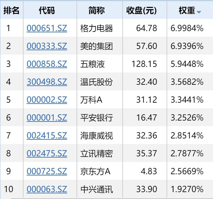 2019指数基金排行榜_2015年指数型基金排名 12月29日指数型基金收益排名一