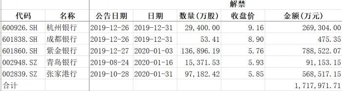 银行迎解禁季 未来1个月杭州银行等规模将达171.8亿