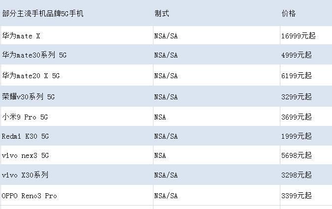 部分5G手機價格比較。中新網吳濤 制圖