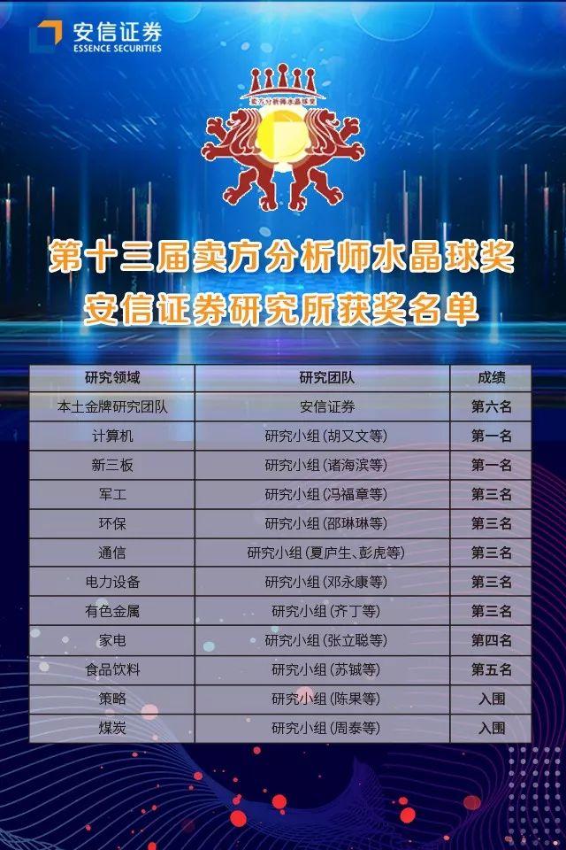 """安信證券榮獲第十三屆""""水晶球獎""""十項大獎"""