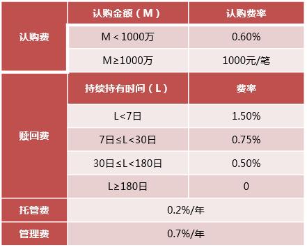 """新年新投資,你需要甄選一只""""安鑫""""基金"""