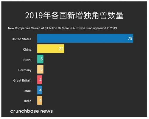 2019全球独角兽新增142家创企 中国占22家