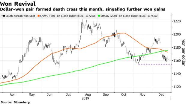 全球经济前景改善 韩元或成为本月表现最佳亚洲货币_郑州外汇开户